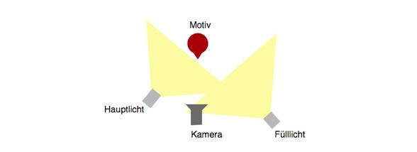 video-beleuchtung
